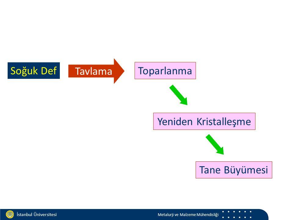 Materials and Chemistry İstanbul Üniversitesi Metalurji ve Malzeme Mühendisliği Soğuk Def Tavlama Yeniden Kristalleşme Toparlanma Tane Büyümesi