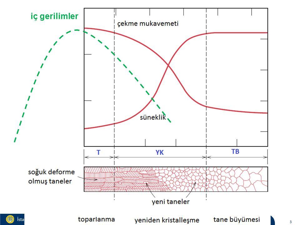 Materials and Chemistry İstanbul Üniversitesi Metalurji ve Malzeme Mühendisliği 3 iç gerilimler