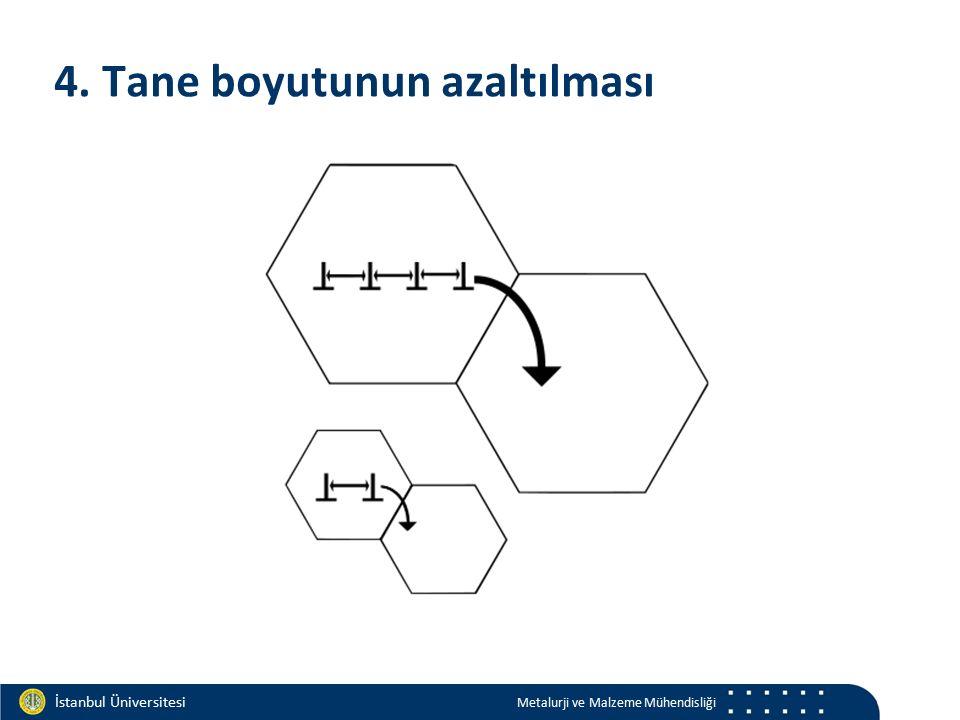 Materials and Chemistry İstanbul Üniversitesi Metalurji ve Malzeme Mühendisliği İstanbul Üniversitesi Metalurji ve Malzeme Mühendisliği 4. Tane boyutu