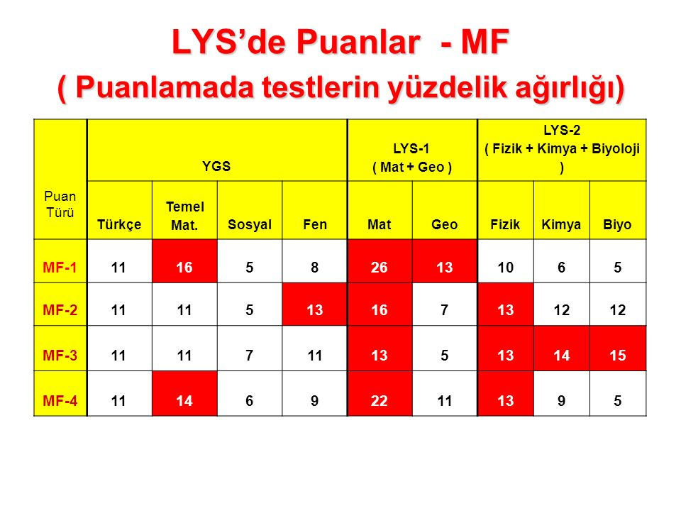 LYS'de Puanlar - MF ( Puanlamada testlerin yüzdelik ağırlığı) Puan Türü YGS LYS-1 ( Mat + Geo ) LYS-2 ( Fizik + Kimya + Biyoloji ) Türkçe Temel Mat.SosyalFenMatGeoFizikKimyaBiyo MF-111165826131065 MF-211 5131671312 MF-311 7 135 1415 MF-411146922111395