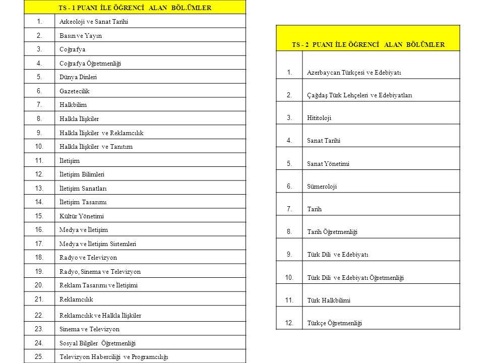 DİL - 1 PUANI İLE ÖĞRENCİ ALAN BÖLÜMLER 1.Alman Dili ve Edebiyatı 2.