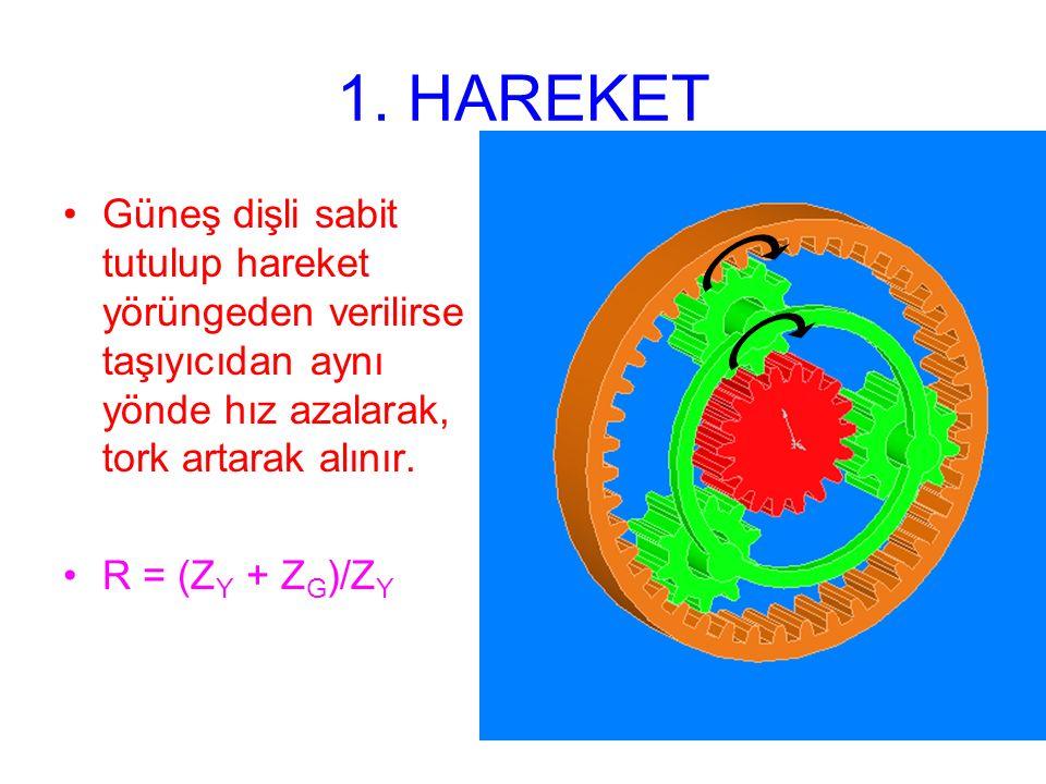 1. HAREKET Güneş dişli sabit tutulup hareket yörüngeden verilirse taşıyıcıdan aynı yönde hız azalarak, tork artarak alınır. R = (Z Y + Z G )/Z Y