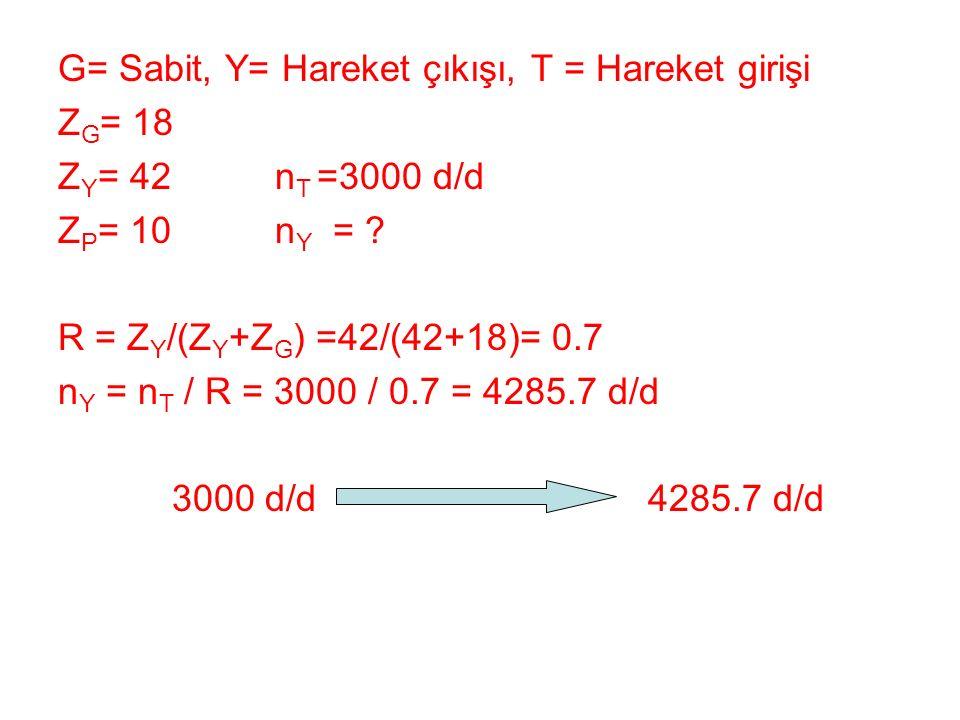 G= Sabit, Y= Hareket çıkışı, T = Hareket girişi Z G = 18 Z Y = 42 n T =3000 d/d Z P = 10 n Y = ? R = Z Y /(Z Y +Z G ) =42/(42+18)= 0.7 n Y = n T / R =