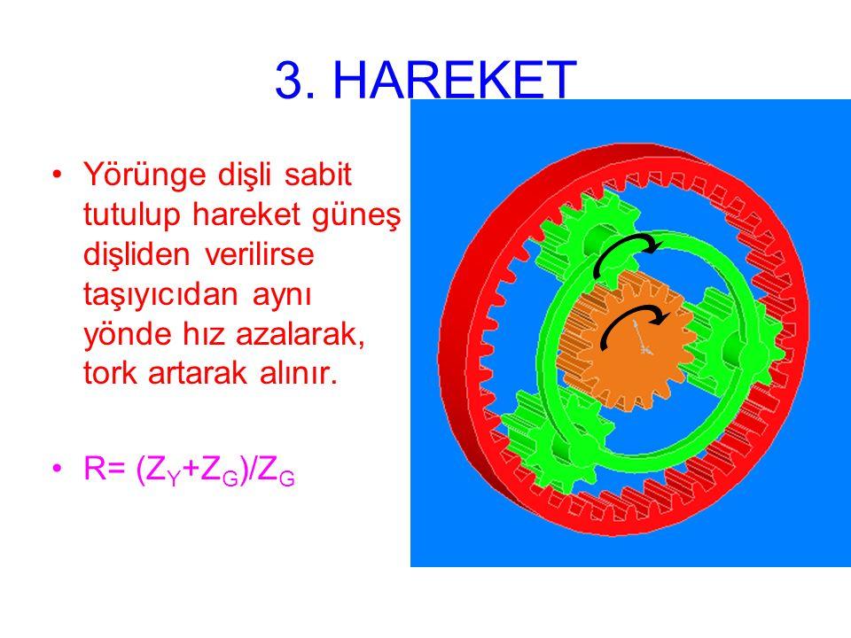 3. HAREKET Yörünge dişli sabit tutulup hareket güneş dişliden verilirse taşıyıcıdan aynı yönde hız azalarak, tork artarak alınır. R= (Z Y +Z G )/Z G