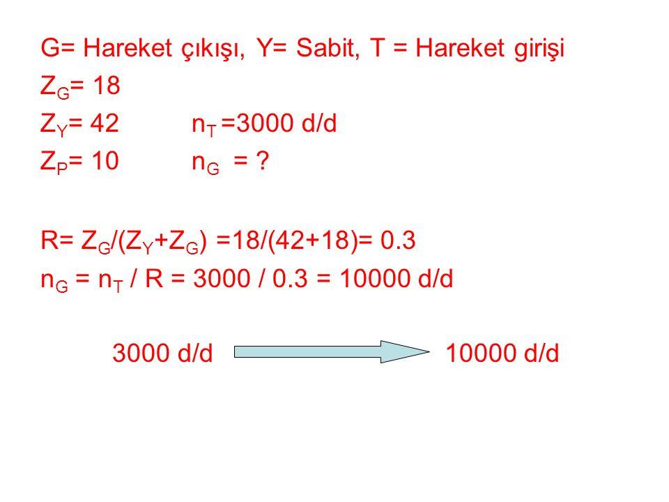 G= Hareket çıkışı, Y= Sabit, T = Hareket girişi Z G = 18 Z Y = 42 n T =3000 d/d Z P = 10 n G = ? R= Z G /(Z Y +Z G ) =18/(42+18)= 0.3 n G = n T / R =