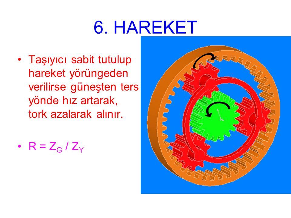 6. HAREKET Taşıyıcı sabit tutulup hareket yörüngeden verilirse güneşten ters yönde hız artarak, tork azalarak alınır. R = Z G / Z Y