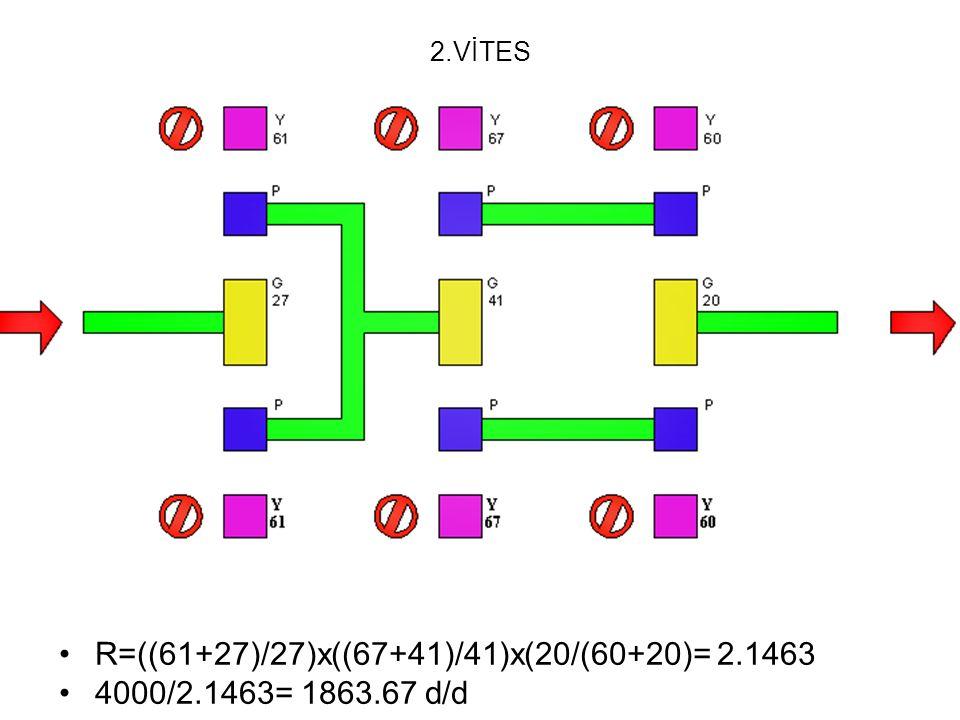 R=((61+27)/27)x((67+41)/41)x(20/(60+20)= 2.1463 4000/2.1463= 1863.67 d/d 2.VİTES