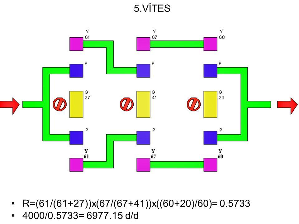 5.VİTES R=(61/(61+27))x(67/(67+41))x((60+20)/60)= 0.5733 4000/0.5733= 6977.15 d/d