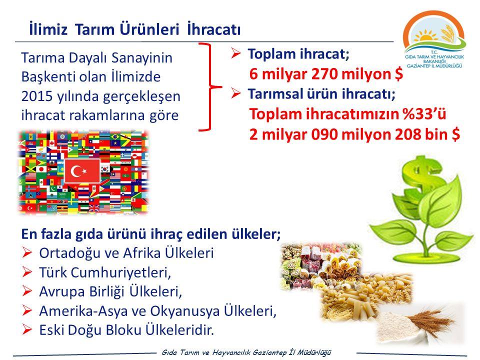 İlimiz Tarım Ürünleri İhracatı Gıda Tarım ve Hayvancılık Gaziantep İl Müdürlüğü Tarıma Dayalı Sanayinin Başkenti olan İlimizde 2015 yılında gerçekleşen ihracat rakamlarına göre En fazla gıda ürünü ihraç edilen ülkeler;  Ortadoğu ve Afrika Ülkeleri  Türk Cumhuriyetleri,  Avrupa Birliği Ülkeleri,  Amerika-Asya ve Okyanusya Ülkeleri,  Eski Doğu Bloku Ülkeleridir.