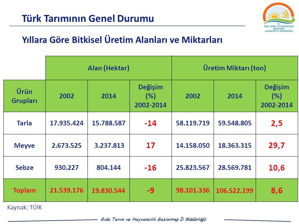 Türk Tarımının Genel Durumu Gıda Tarım ve Hayvancılık Gaziantep İl Müdürlüğü Kaynak: TÜİK Alan (Hektar)Üretim Miktarı (ton) Ürün Grupları 20022014 Değişim (%) 2002-2014 20022014 Değişim (%) 2002-2014 Tarla17.935.42415.788.587 -14 58.119.71959.548.805 2,5 Meyve2.673.525 3.237.813 17 14.158.05018.363.315 29,7 Sebze930.227804.144 -16 25.823.56728.569.781 10,6 Toplam21.539.176 19.830.544 -9 98.101.336 106.522.199 8,6 Yıllara Göre Bitkisel Üretim Alanları ve Miktarları