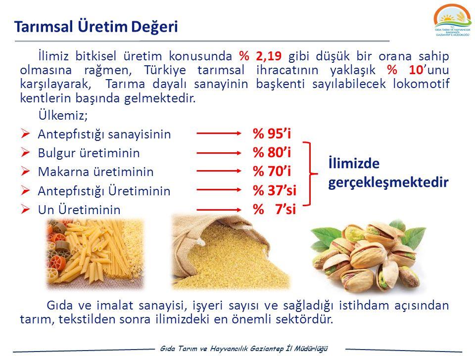 Tarımsal Üretim Değeri Gıda Tarım ve Hayvancılık Gaziantep İl Müdürlüğü İlimiz bitkisel üretim konusunda % 2,19 gibi düşük bir orana sahip olmasına rağmen, Türkiye tarımsal ihracatının yaklaşık % 10'unu karşılayarak, Tarıma dayalı sanayinin başkenti sayılabilecek lokomotif kentlerin başında gelmektedir.
