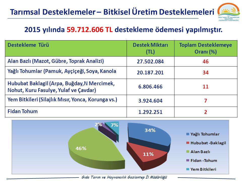 Tarımsal Desteklemeler – Bitkisel Üretim Desteklemeleri 2015 yılında 59.712.606 TL destekleme ödemesi yapılmıştır.