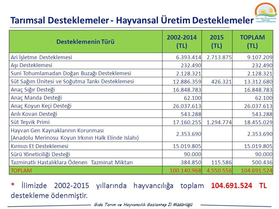Tarımsal Desteklemeler - Hayvansal Üretim Desteklemeleri Gıda Tarım ve Hayvancılık Gaziantep İl Müdürlüğü * İlimizde 2002-2015 yıllarında hayvancılığa toplam 104.691.524 TL destekleme ödenmiştir.