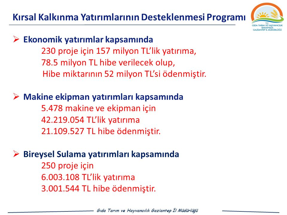  Ekonomik yatırımlar kapsamında 230 proje için 157 milyon TL'lik yatırıma, 78.5 milyon TL hibe verilecek olup, Hibe miktarının 52 milyon TL'si ödenmiştir.