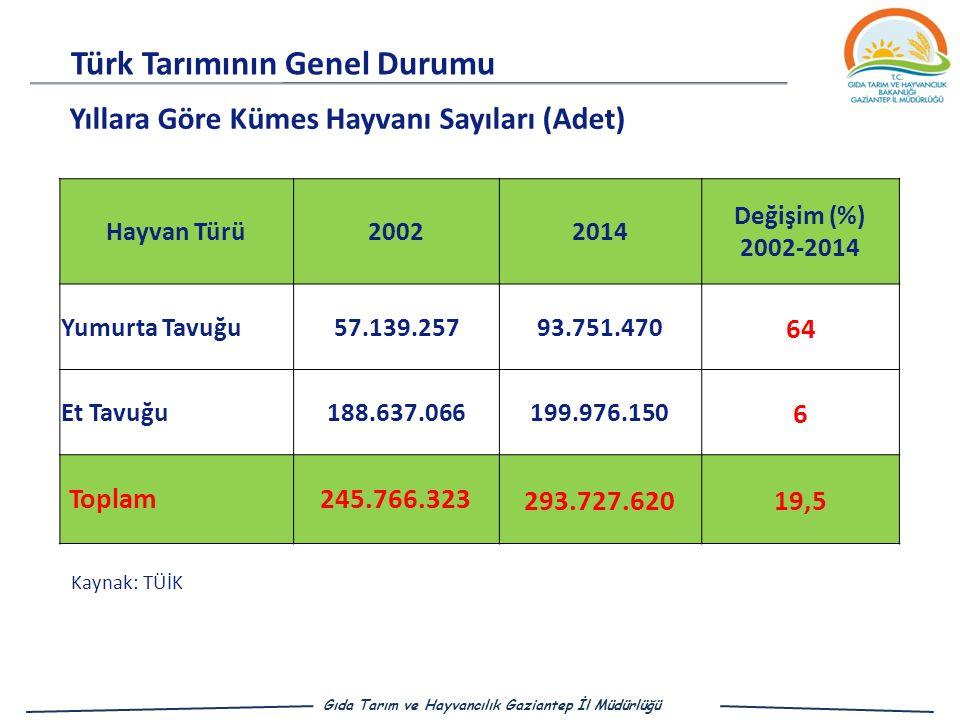 Türk Tarımının Genel Durumu Gıda Tarım ve Hayvancılık Gaziantep İl Müdürlüğü Kaynak: TÜİK Hayvan Türü20022014 Değişim (%) 2002-2014 Yumurta Tavuğu57.139.25793.751.470 64 Et Tavuğu188.637.066199.976.150 6 Toplam245.766.323 293.727.62019,5 Yıllara Göre Kümes Hayvanı Sayıları (Adet)
