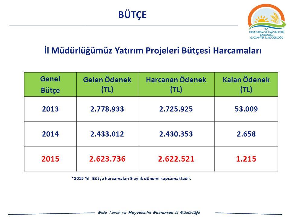 BÜTÇE İl Müdürlüğümüz Yatırım Projeleri Bütçesi Harcamaları Genel Bütçe Gelen Ödenek (TL) Harcanan Ödenek (TL) Kalan Ödenek (TL) 20132.778.9332.725.92553.009 20142.433.0122.430.3532.658 20152.623.7362.622.5211.215 Gıda Tarım ve Hayvancılık Gaziantep İl Müdürlüğü *2015 Yılı Bütçe harcamaları 9 aylık dönemi kapsamaktadır.