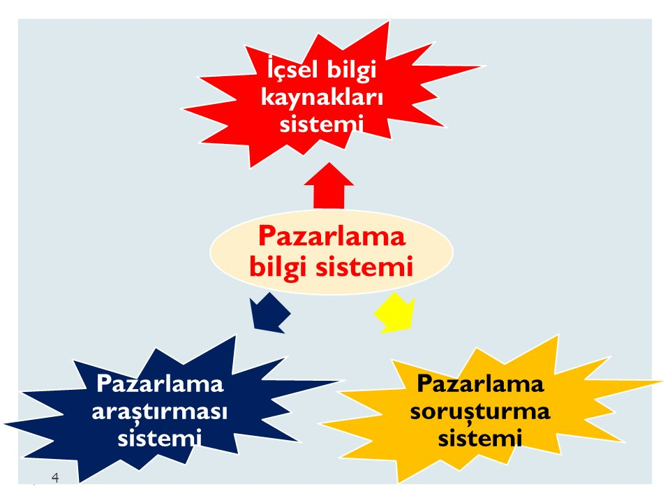 Pazarlama bilgi sistemi İ çsel bilgi kaynakları sistemi Pazarlama soruşturma sistemi Pazarlama araştırması sistemi 4