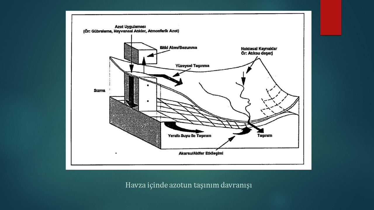Kjeldahl Azotu Organik azot çoğunlukla Kjeldahl Metodu kullanılarak tespit edilir.Bu metot toplam organik azotu toplam amonyak azotuna çevirir.