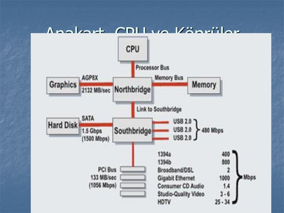 ISA genişleme veri yolu Industry Standard Architecture Industry Standard Architecture (Sanayi Standardı Mimarı) (Sanayi Standardı Mimarı) 8 bit - 16 bit 8 bit - 16 bit 8 Mhz 8 Mhz 1981 1981 IBM IBM