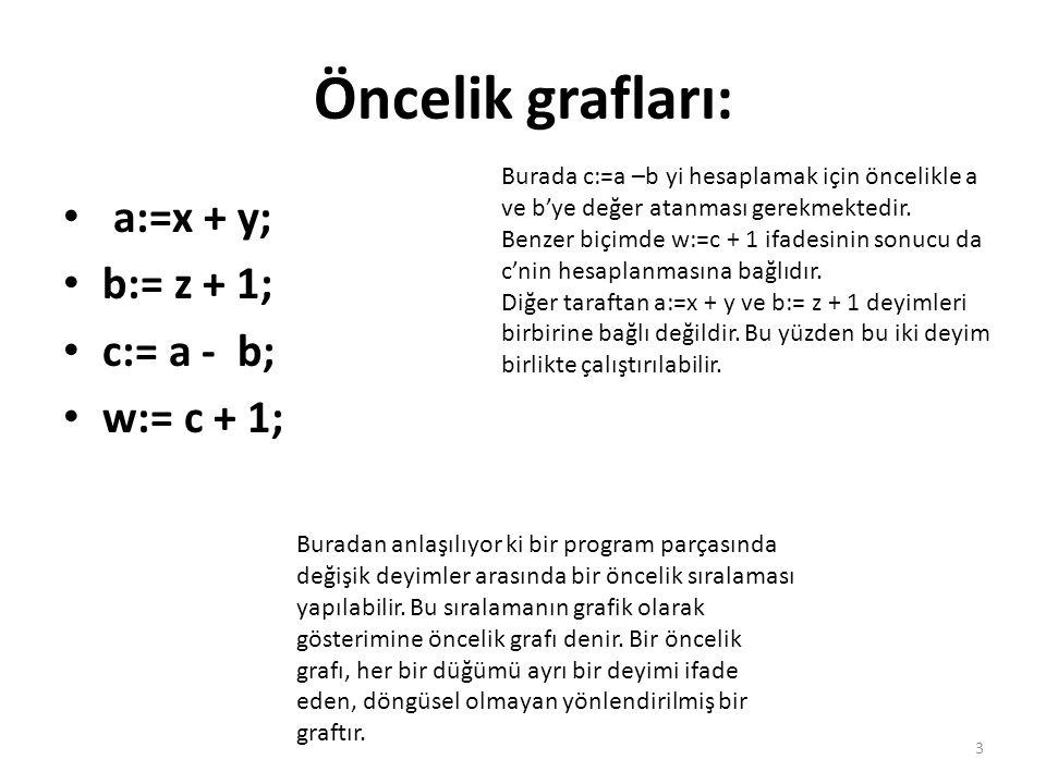 Öncelik grafları: a:=x + y; b:= z + 1; c:= a - b; w:= c + 1; Burada c:=a –b yi hesaplamak için öncelikle a ve b'ye değer atanması gerekmektedir. Benze