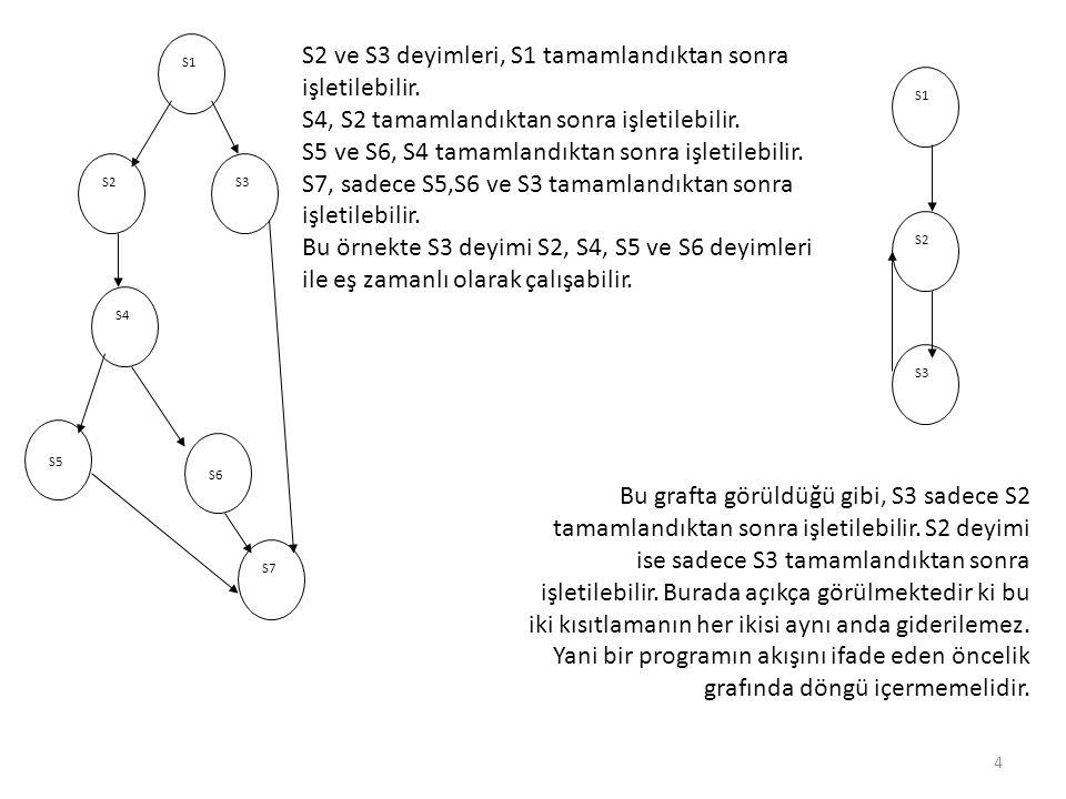 S1 S2S3 S4 S5 S6 S7 S1 S2 S3 Bu grafta görüldüğü gibi, S3 sadece S2 tamamlandıktan sonra işletilebilir. S2 deyimi ise sadece S3 tamamlandıktan sonra i