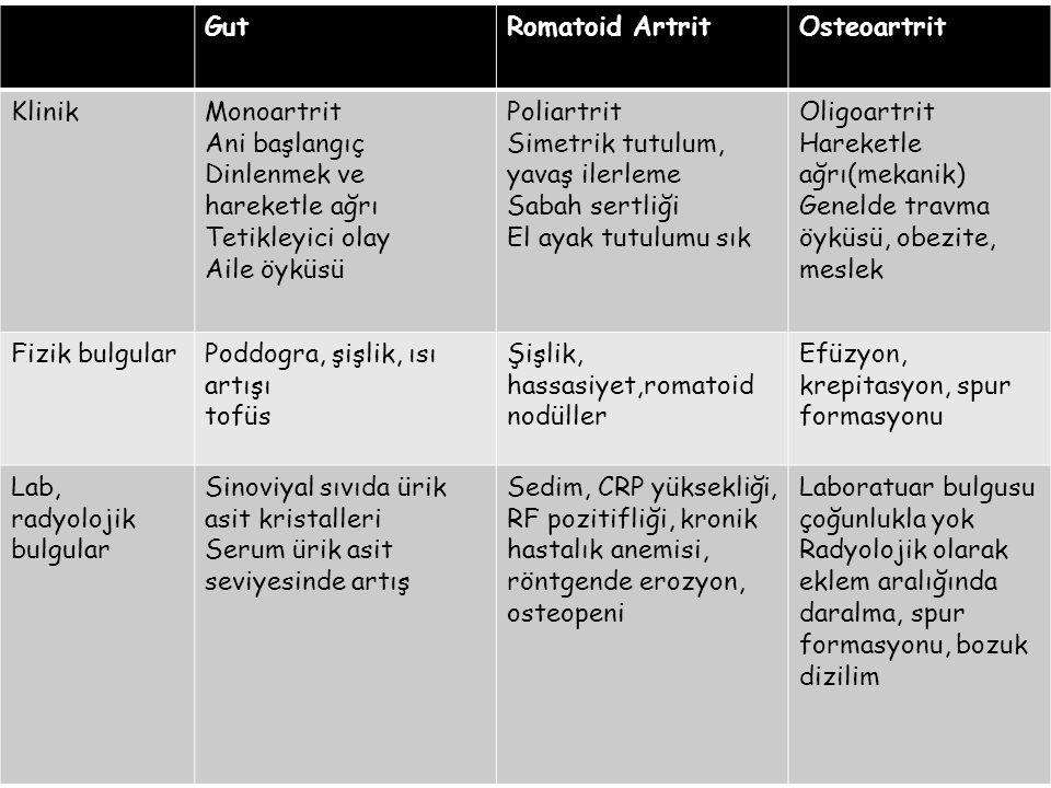 GutRomatoid ArtritOsteoartrit KlinikMonoartrit Ani başlangıç Dinlenmek ve hareketle ağrı Tetikleyici olay Aile öyküsü Poliartrit Simetrik tutulum, yav