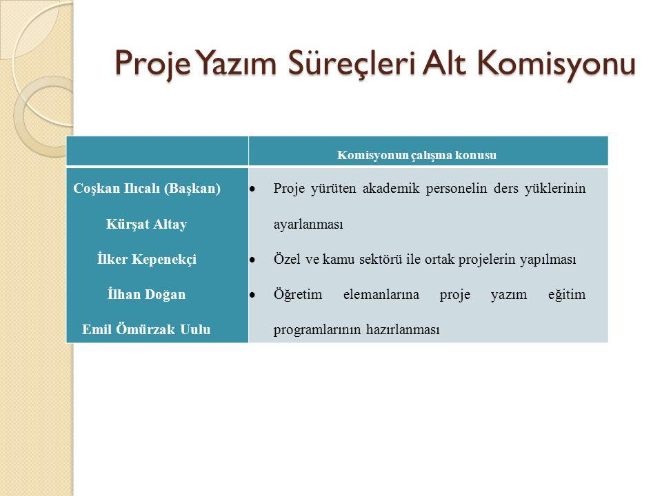 Proje Yazım Süreçleri Alt Komisyonu Komisyonun çalışma konusu Coşkan Ilıcalı (Başkan) Kürşat Altay İlker Kepenekçi İlhan Doğan Emil Ömürzak Uulu  Pro
