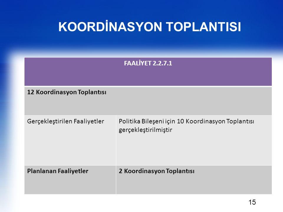 15 FAALİYET 2.2.7.1 12 Koordinasyon Toplantısı Gerçekleştirilen FaaliyetlerPolitika Bileşeni için 10 Koordinasyon Toplantısı gerçekleştirilmiştir Plan