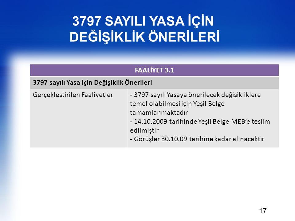 17 FAALİYET 3.1 3797 sayılı Yasa için Değişiklik Önerileri Gerçekleştirilen Faaliyetler- 3797 sayılı Yasaya önerilecek değişikliklere temel olabilmesi