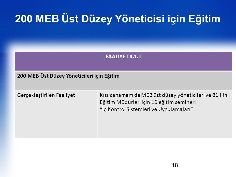 18 FAALİYET 4.1.1 200 MEB Üst Düzey Yöneticileri için Eğitim Gerçekleştirilen FaaliyetKızılcahamam'da MEB üst düzey yöneticileri ve 81 ilin Eğitim Müd