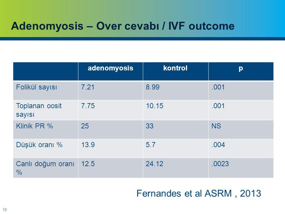 13 Adenomyosis – Over cevabı / IVF outcome adenomyosiskontrolp Folikül sayısı7.218.99.001 Toplanan oosit sayısı 7.7510.15.001 Klinik PR %2533NS Düşük oranı %13.95.7.004 Canlı doğum oranı % 12.524.12.0023 Fernandes et al ASRM, 2013
