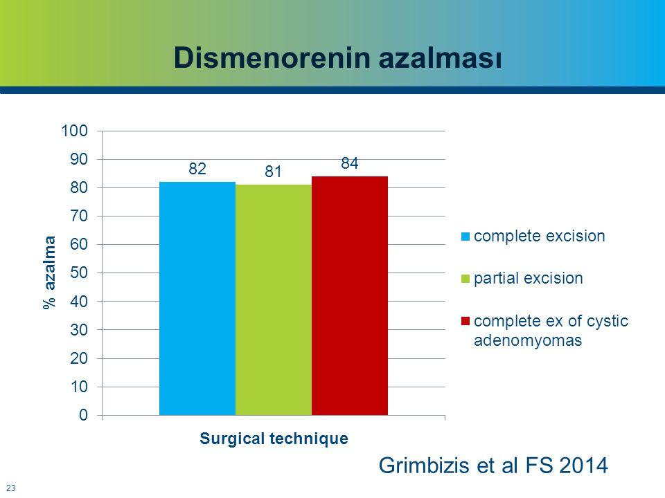 23 Dismenorenin azalması Grimbizis et al FS 2014
