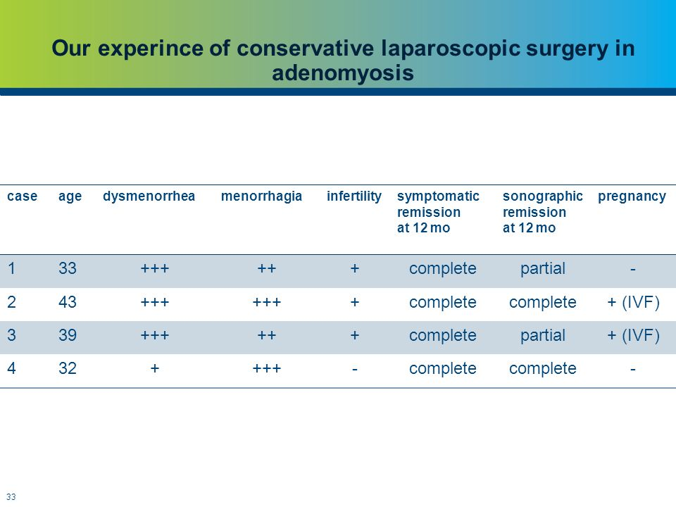 33 Our experince of conservative laparoscopic surgery in adenomyosis caseagedysmenorrheamenorrhagiainfertilitysymptomatic remission at 12 mo sonograph