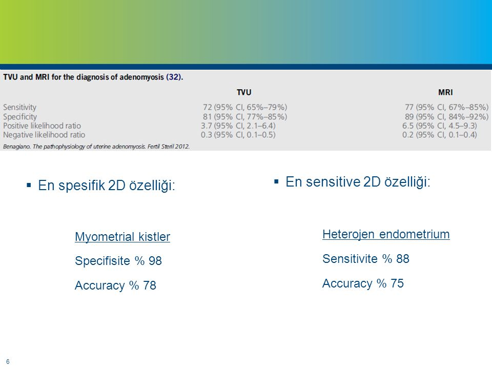 7 2 D3 D Accuracy% 83% 89 Sensitivity% 75% 91 Specificity% 90% 88 PPV% 86% 85 NPV% 82% 92 Exacoustos C, et Ultrasound Obstet Gynecol 2011