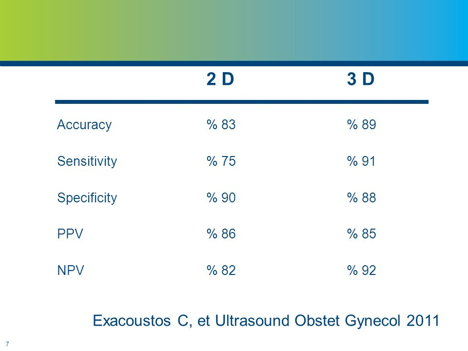 7 2 D3 D Accuracy% 83% 89 Sensitivity% 75% 91 Specificity% 90% 88 PPV% 86% 85 NPV% 82% 92 Exacoustos C, et Ultrasound Obstet Gynecol 2011