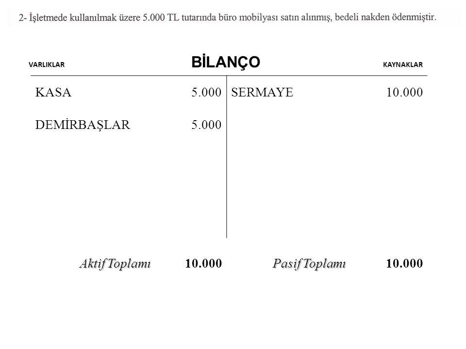 KASA 10.000 5.000 2.000 3.000 SERMAYE 10.000 DEMİRBAŞ 5.000 TİCARİ MAL 15.0007.500 SATICI KAR 2.5003.00013.000