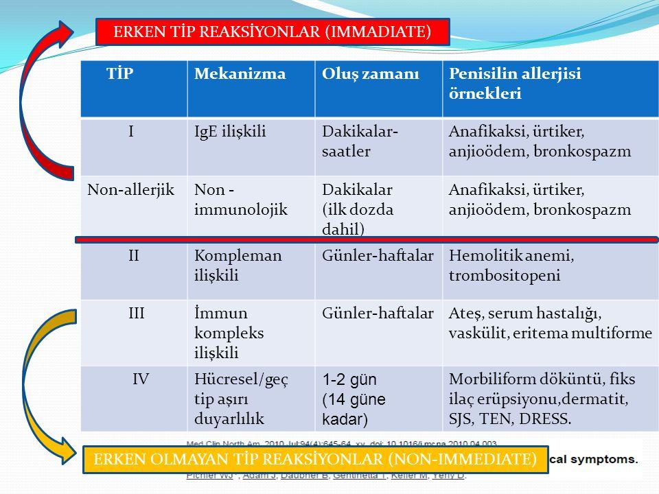 TİPMekanizmaOluş zamanıPenisilin allerjisi örnekleri IIgE ilişkiliDakikalar- saatler Anafikaksi, ürtiker, anjioödem, bronkospazm Non-allerjikNon - imm