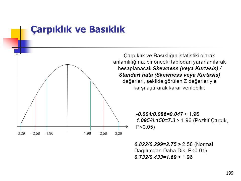 199 Çarpıklık ve Basıklık 1.96-1.962,58-2,583,29-3,29 Çarpıklık ve Basıklığın istatistiki olarak anlamlılığına, bir önceki tablodan yararlanılarak hesaplanacak Skewness (veya Kurtasis) / Standart hata (Skewness veya Kurtasis) değerleri, şekilde görülen Z değerleriyle karşılaştırarak karar verilebilir.
