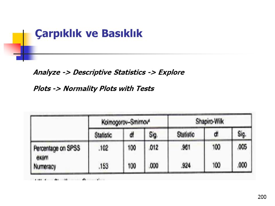 200 Çarpıklık ve Basıklık Analyze -> Descriptive Statistics -> Explore Plots -> Normality Plots with Tests