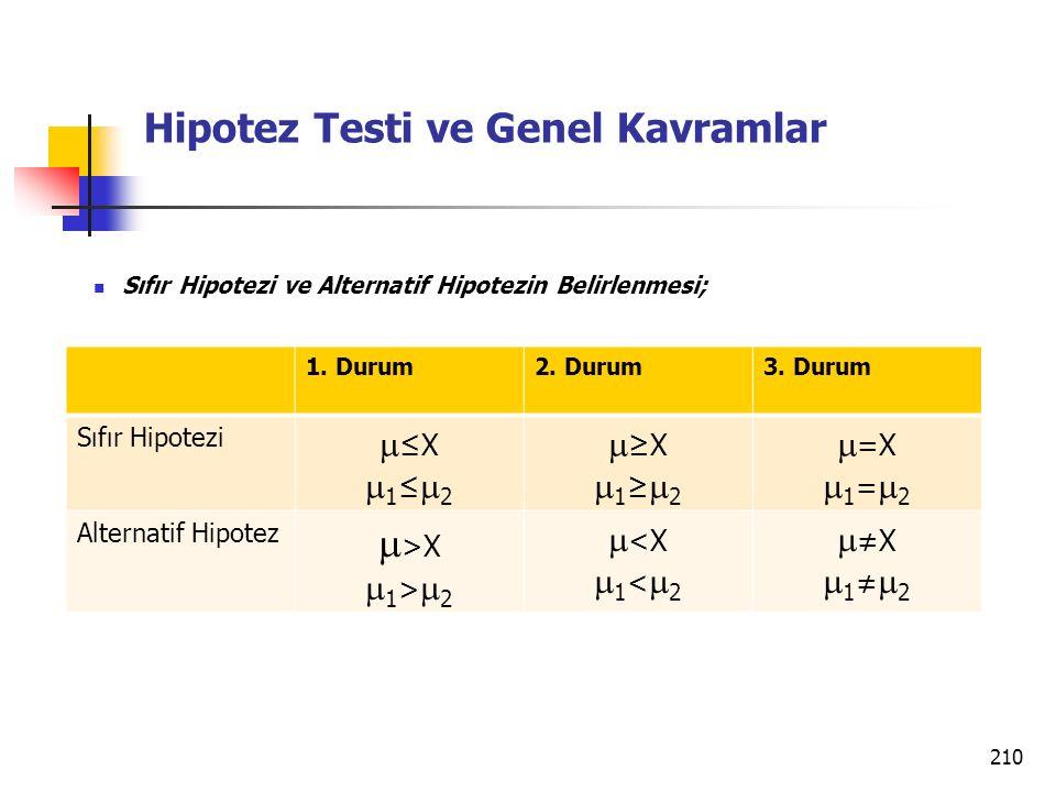 210 Hipotez Testi ve Genel Kavramlar 1. Durum2. Durum3. Durum Sıfır Hipotezi  ≤X  1 ≤  2  ≥X  1 ≥  2  =X  1 =  2 Alternatif Hipotez  >X  1