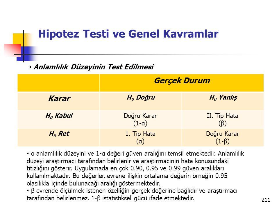211 Hipotez Testi ve Genel Kavramlar Gerçek Durum Karar H 0 DoğruH 0 Yanlış H 0 KabulDoğru Karar (1-α) II. Tip Hata (β) H 0 Ret1. Tip Hata (α) Doğru K