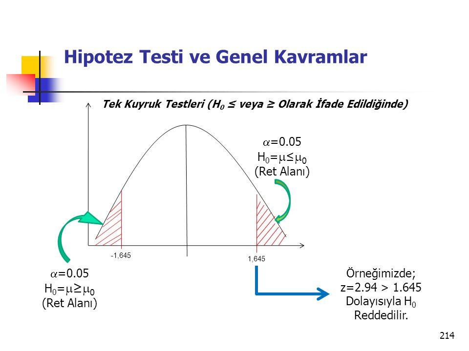 214 Hipotez Testi ve Genel Kavramlar 1,645  =0.05 H 0 =  ≤  0 (Ret Alanı) Tek Kuyruk Testleri (H 0 ≤ veya ≥ Olarak İfade Edildiğinde) -1,645  =0.05 H 0 =  ≥  0 (Ret Alanı) Örneğimizde; z=2.94 > 1.645 Dolayısıyla H 0 Reddedilir.