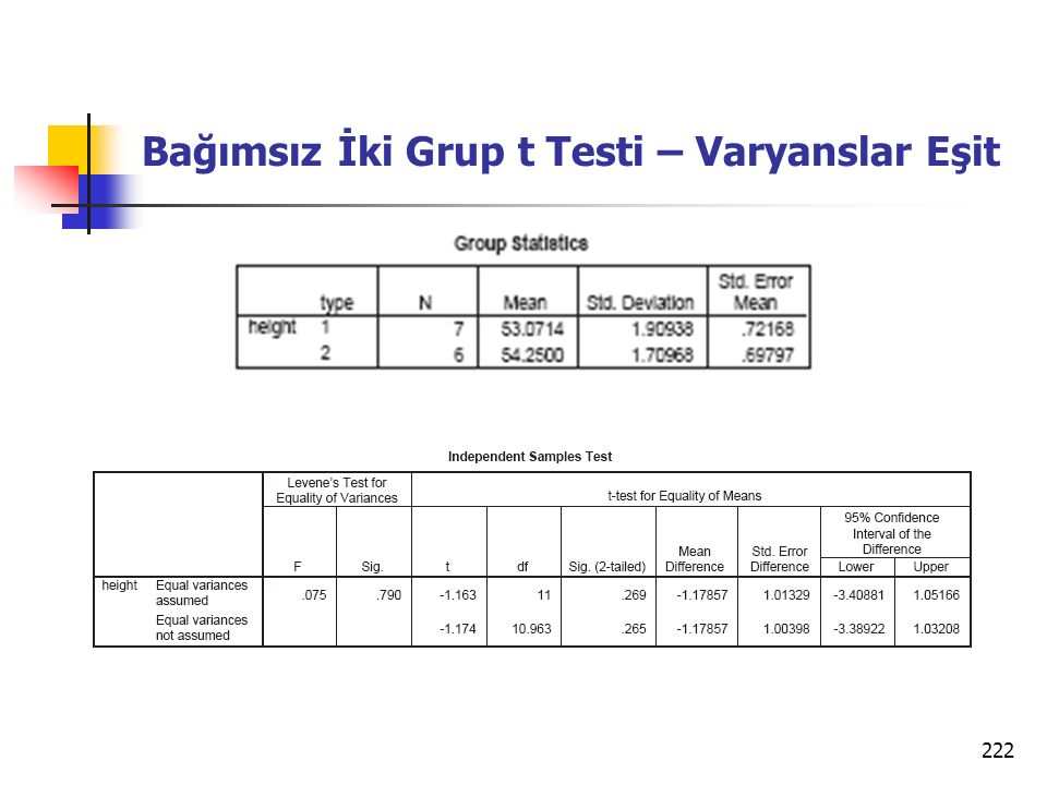 222 Bağımsız İki Grup t Testi – Varyanslar Eşit