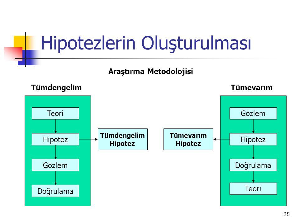 28 Hipotezlerin Oluşturulması Araştırma Metodolojisi Teori Hipotez Gözlem Doğrulama TümdengelimTümevarım Gözlem Hipotez Doğrulama Teori Tümdengelim Hi