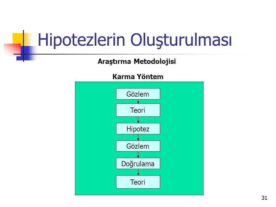 31 Hipotezlerin Oluşturulması Araştırma Metodolojisi Teori Hipotez Gözlem Doğrulama Karma Yöntem Gözlem Teori