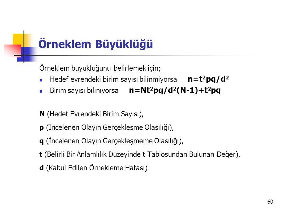 60 Örneklem Büyüklüğü Örneklem büyüklüğünü belirlemek için; Hedef evrendeki birim sayısı bilinmiyorsa n=t 2 pq/d 2 Birim sayısı biliniyorsa n=Nt 2 pq/d 2 (N-1)+t 2 pq N (Hedef Evrendeki Birim Sayısı), p (İncelenen Olayın Gerçekleşme Olasılığı), q (İncelenen Olayın Gerçekleşmeme Olasılığı), t (Belirli Bir Anlamlılık Düzeyinde t Tablosundan Bulunan Değer), d (Kabul Edilen Örnekleme Hatası)