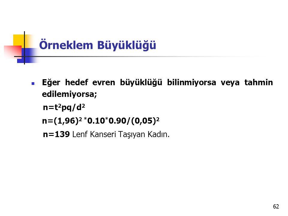 62 Örneklem Büyüklüğü Eğer hedef evren büyüklüğü bilinmiyorsa veya tahmin edilemiyorsa; n=t 2 pq/d 2 n=(1,96) 2 * 0.10 * 0.90/(0,05) 2 n=139 Lenf Kanseri Taşıyan Kadın.
