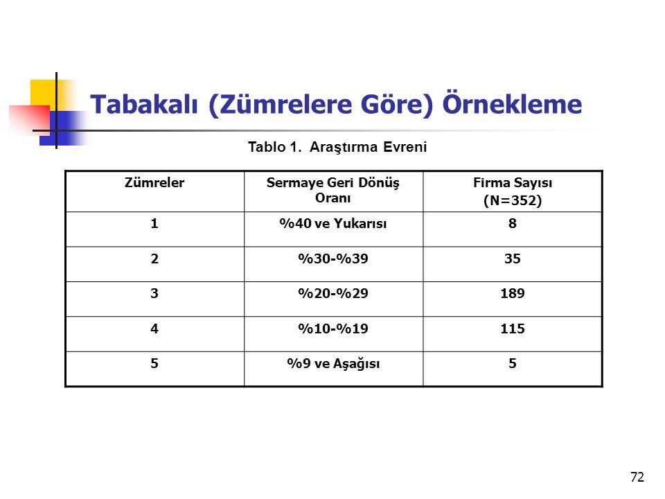 72 Tabakalı (Zümrelere Göre) Örnekleme ZümrelerSermaye Geri Dönüş Oranı Firma Sayısı (N=352) 1%40 ve Yukarısı8 2%30-%3935 3%20-%29189 4%10-%19115 5%9 ve Aşağısı5 Tablo 1.
