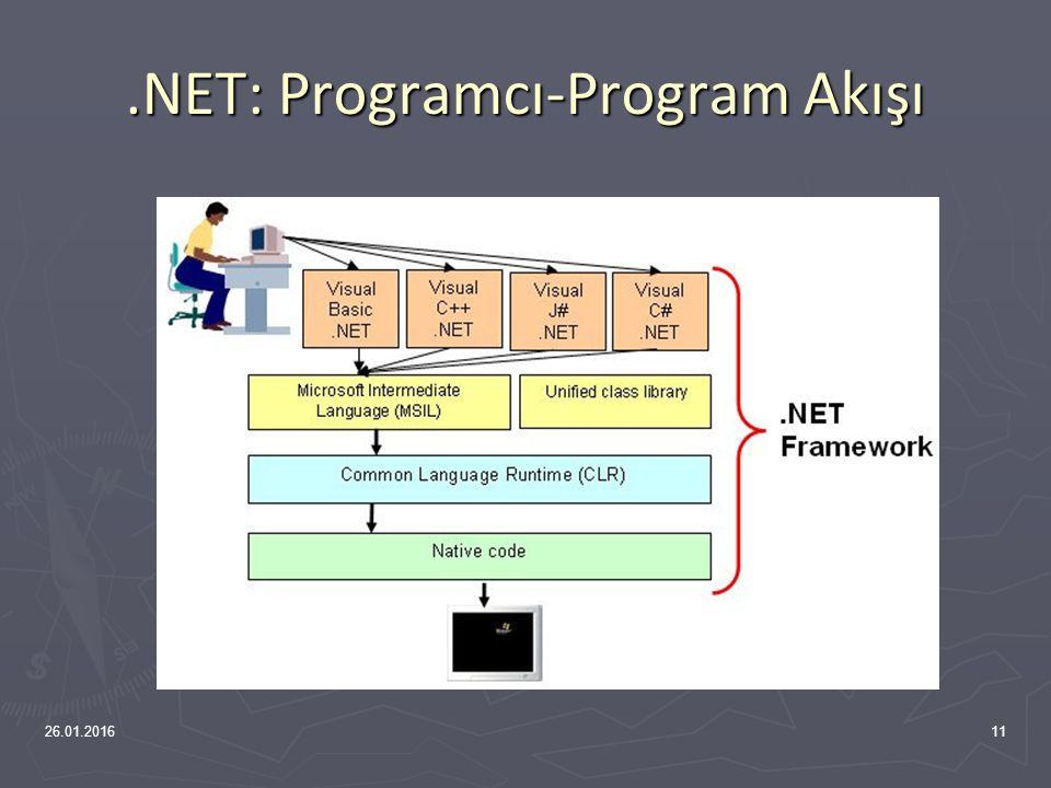 .NET Bütüncül Yapısı 26.01.201610