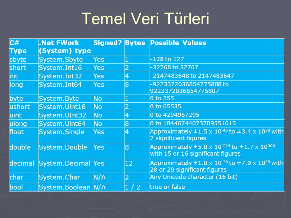 Temel Veri Türleri C# Type.Net FWork (System) type Signed?BytesPossible Values sbyteSystem.SbyteYes1 -128 to 127 shortSystem.Int16Yes2 -32768 to 32767 intSystem.Int32Yes4 -2147483648 to 2147483647 longSystem.Int64Yes8 -9223372036854775808 to 9223372036854775807 byteSystem.ByteNo1 0 to 255 ushortSystem.Uint16No2 0 to 65535 uintSystem.UInt32No4 0 to 4294967295 ulongSystem.Uint64No8 0 to 18446744073709551615 floatSystem.SingleYes4 Approximately ±1.5 x 10 -45 to ±3.4 x 10 38 with 7 significant figures doubleSystem.DoubleYes8 Approximately ±5.0 x 10 -324 to ±1.7 x 10 308 with 15 or 16 significant figures decimalSystem.DecimalYes12 Approximately ±1.0 x 10 -28 to ±7.9 x 10 28 with 28 or 29 significant figures charSystem.CharN/A2 Any Unicode character (16 bit) boolSystem.BooleanN/A1 / 2 true or false